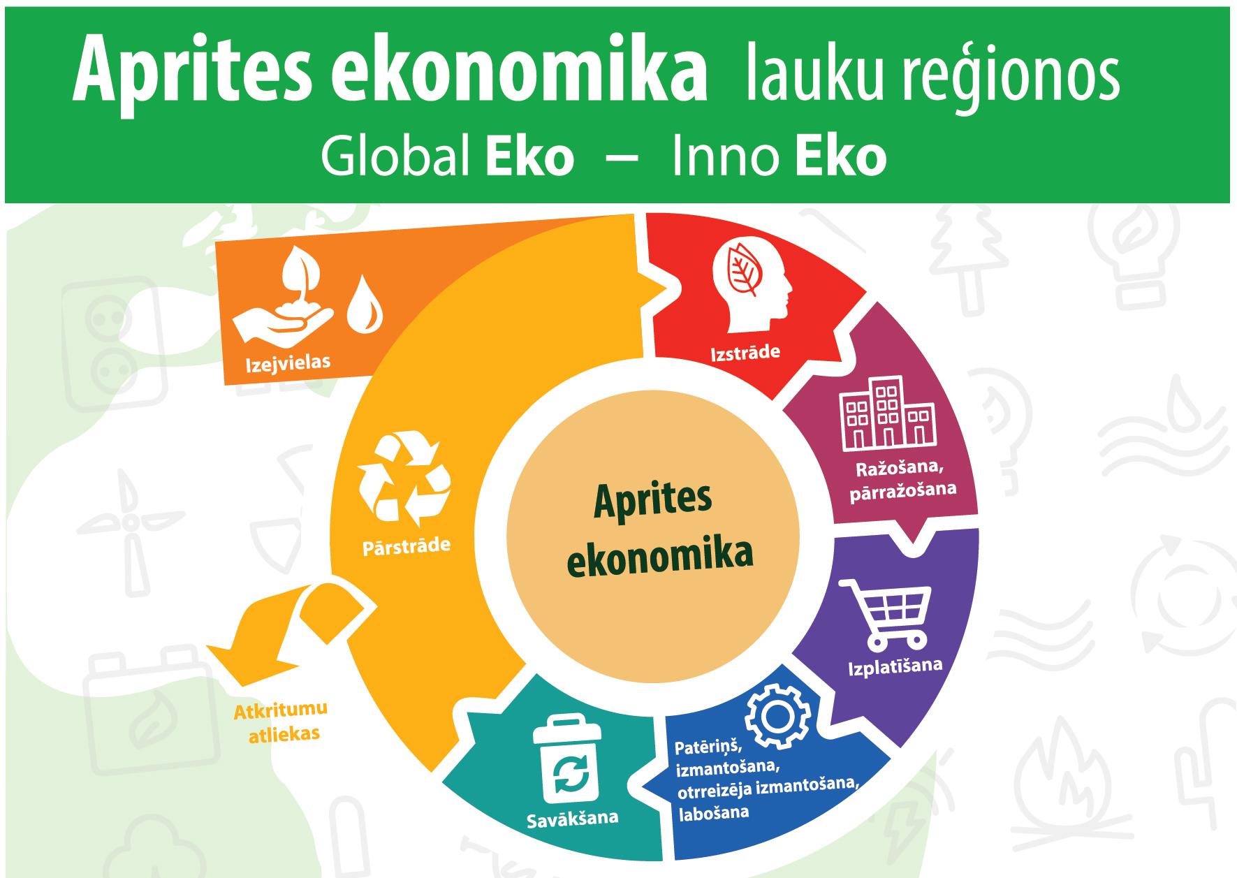"""Veikts """"Aizkraukles rajona partnerības"""" darbības teritorijas bioresursu potenciāla novērtējums"""