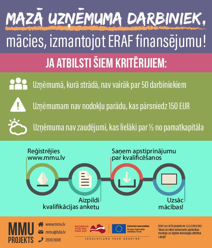 ERAF finansētām mācībām Latvijas mazajiem uzņēmējiem, mikrouzņēmumiem un pašnodarbinātām personām